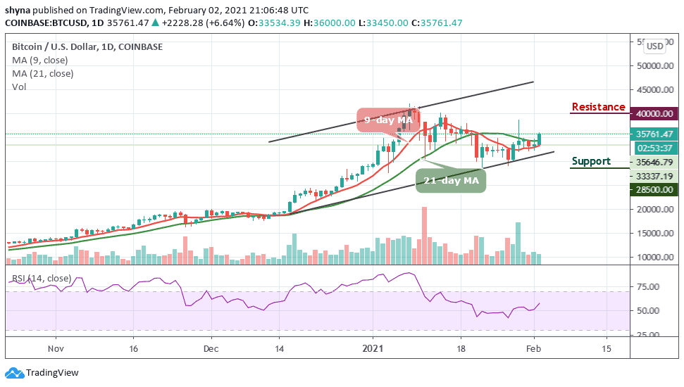 Read more about the article Bitcoin Price Prediction: BTC/USD Swings Above $35,000; Bullish Confirmation?