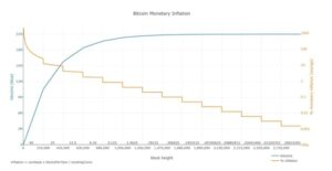 Read more about the article An Ode And Forthcoming Obituary To Bitcoin's Four-Year Cycle
