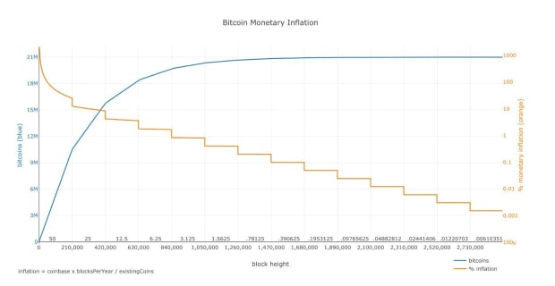 You are currently viewing An Ode And Forthcoming Obituary To Bitcoin's Four-Year Cycle