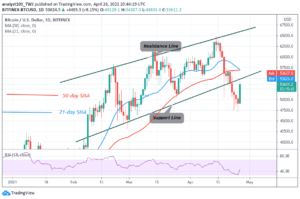 Read more about the article Bitcoin (BTC) Price Prediction: BTC/USD Slumps To $47,500 Low, Resumes Downward Correction