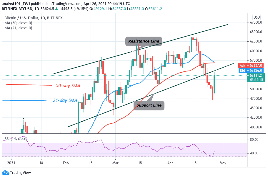 You are currently viewing Bitcoin (BTC) Price Prediction: BTC/USD Slumps To $47,500 Low, Resumes Downward Correction