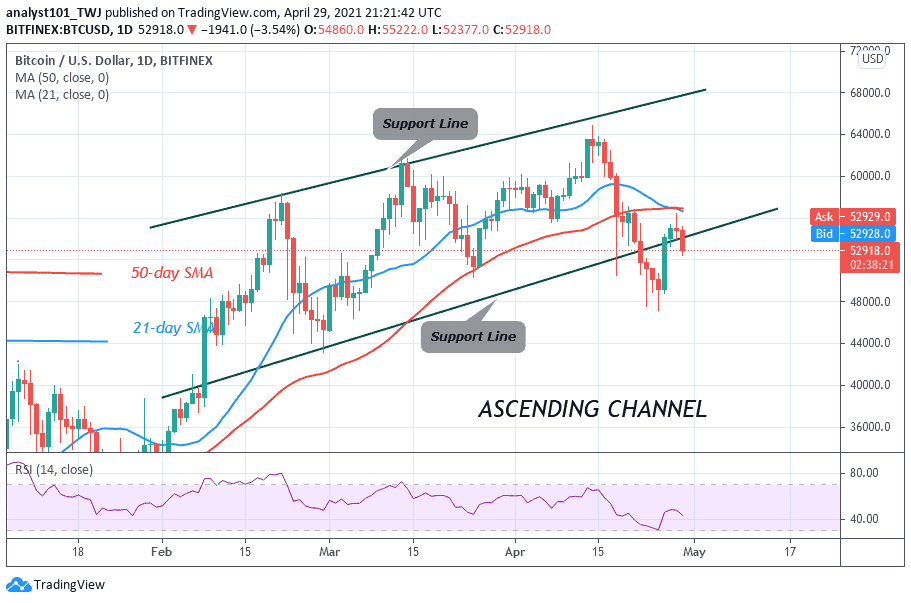 You are currently viewing Bitcoin (BTC) Price Prediction: BTC/USD Consolidates Above $50,000 Support; Can Bulls Resume The Rally?