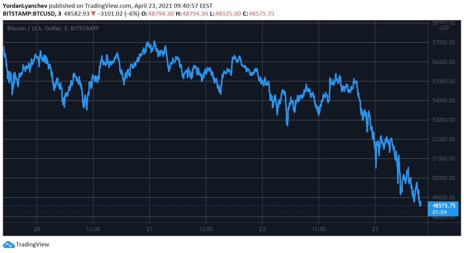 You are currently viewing $300 Billion Evaporated From the Crypto Market Cap as BTC Slumps to a 7-Week Low (Market Watch)