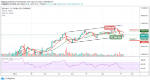 Read more about the article Bitcoin Price Prediction: BTC/USD Spikes to Retest $51,500; Prepares For a Major Reversal?