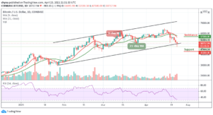 Read more about the article Bitcoin Price Prediction: BTC/USD Falls Below $52,000 in Sudden Sell-Off