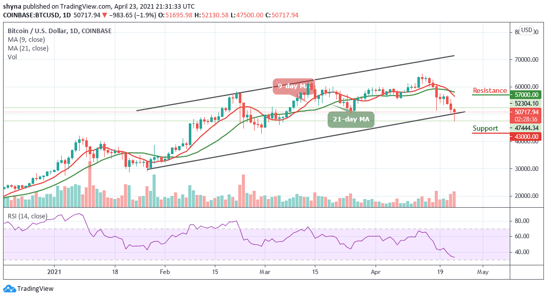 You are currently viewing Bitcoin Price Prediction: BTC/USD Falls Below $52,000 in Sudden Sell-Off