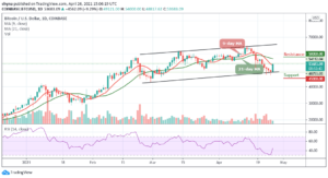 Read more about the article Bitcoin Price Prediction: BTC/USD Trades Above $53,500; Is the Price Back Bullish?