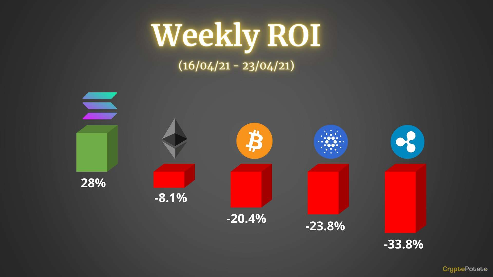 You are currently viewing Crypto Price Analysis & Overview April 23rd: Bitcoin, Ethereum, Ripple, Cardano, and Solana