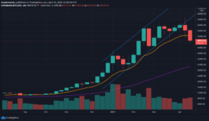Read more about the article After Two Red Weeks, Bitcoin Is Nearly As Oversold As In March 2020