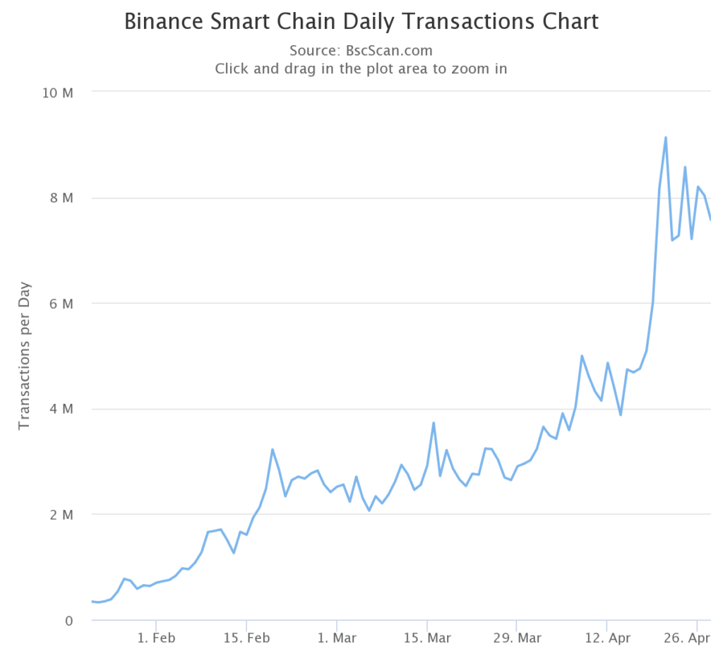 You are currently viewing Strong on-chain metrics suggest further upside for Binance Coin (BNB)