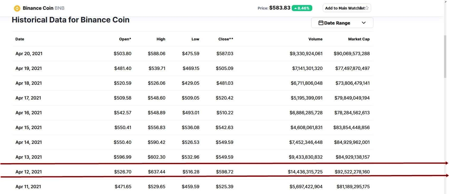 You are currently viewing Why BNB Coin Price is Likely to Rise in the Medium Term