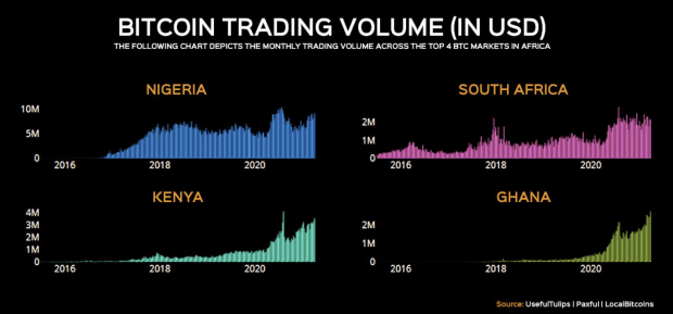 You are currently viewing Peer-To-Peer Bitcoin Trading Rising Across Africa