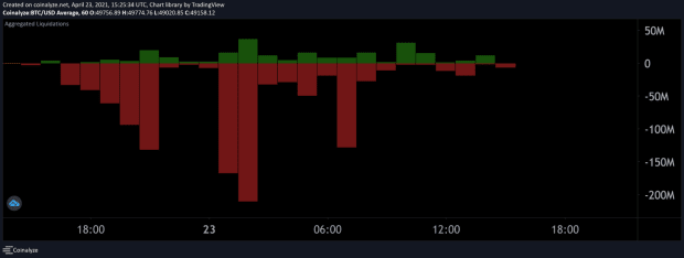 You are currently viewing Bitcoin Price Drops Below $50,000, Over $1 Billion In Trades Liquidated