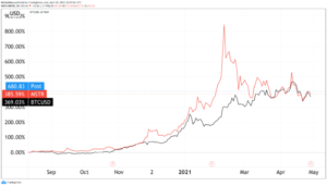 Read more about the article Bitcoin Titan MicroStrategy Reports Major Growth In First Quarter