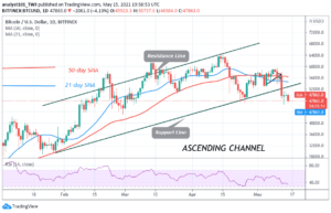 Read more about the article Bitcoin (BTC) Price Prediction: BTC/USD Is in a Downward Correction, Fluctuates Between $46,000 and $51,000