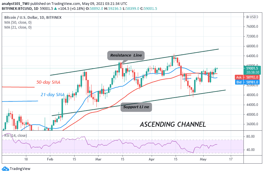 You are currently viewing Bitcoin (BTC) Price Prediction: Why third $60k Rebuff Shows Consolidation