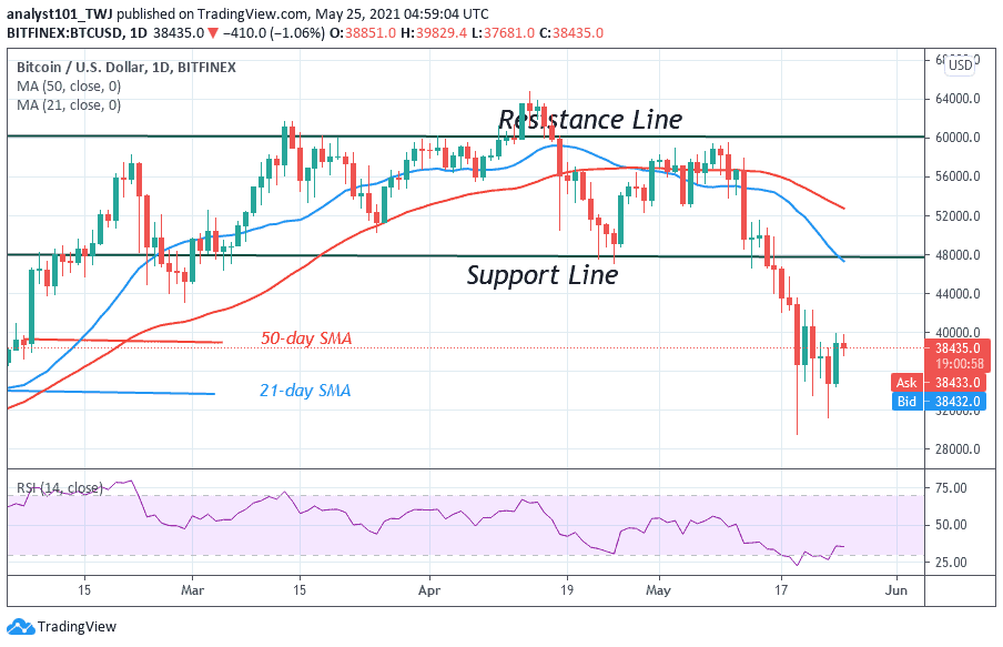 You are currently viewing Bitcoin (BTC) Price Prediction: BTC/USD Remains Stable As Bitcoin Is in a Downward Correction