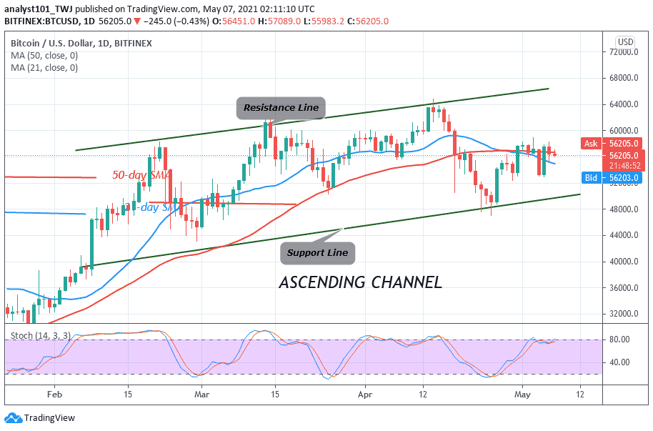 You are currently viewing Bitcoin (BTC) Price Prediction: BTC/USD Is Stuck between $53,000 and $58,000 as Bears and Bulls Continue Unending Price Tussles