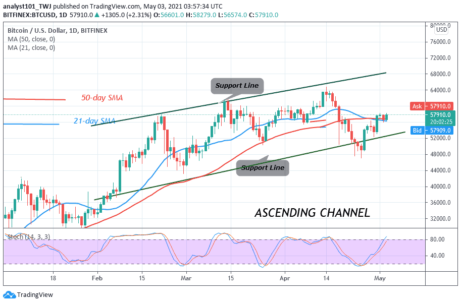You are currently viewing Bitcoin (BTC) Price Prediction: BTC/USD Struggles to Break Above $58,000 Resistance, Lacks Buyers at Higher Price Levels