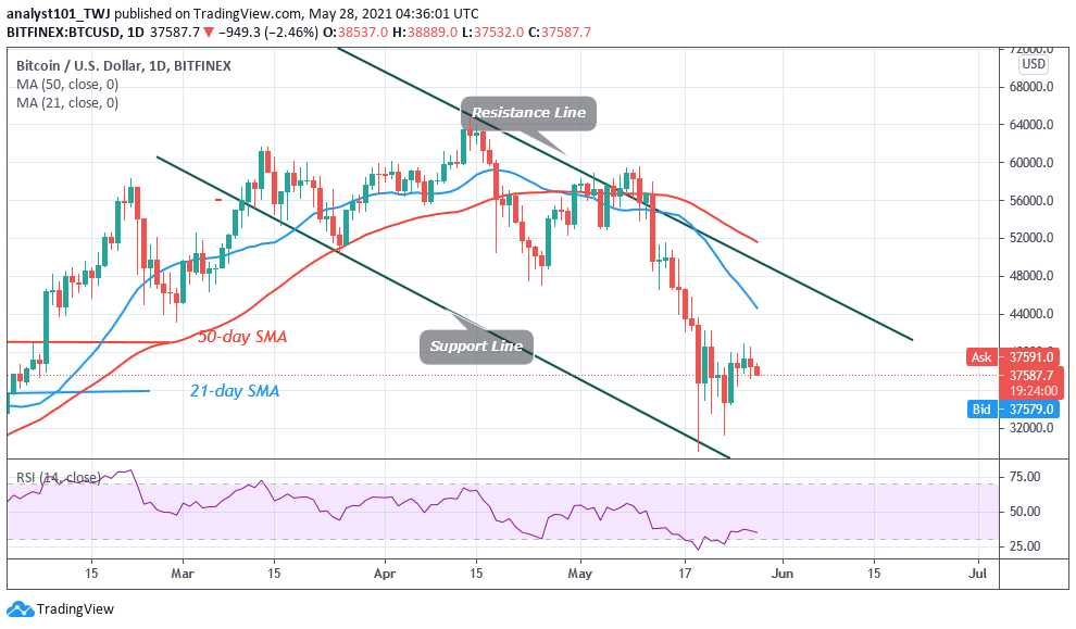 You are currently viewing Bitcoin (BTC) Price Prediction: BTC/USD Faces Rejection at $40,000 as Bitcoin Falls