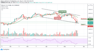 Read more about the article Bitcoin Price Prediction: BTC/USD Consolidates Below $40,000