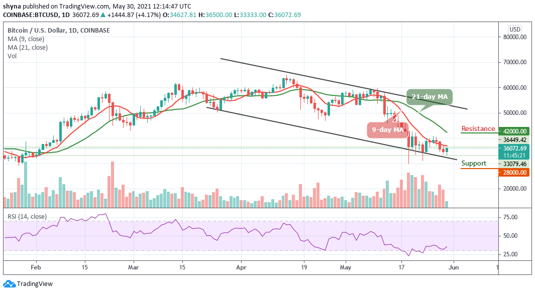 You are currently viewing Bitcoin Price Prediction: BTC/USD Flirts Around $36,000