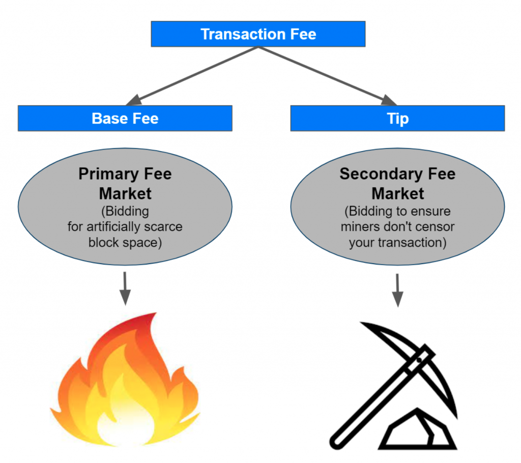 You are currently viewing Breaking Down The Fee Market (EIP-1559)