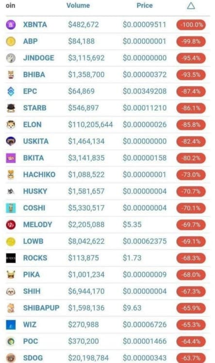 You are currently viewing Vitalik Buterin Sells Off Dogecoin Clones: SHIB, AKITA, and Others Face Massive Dump