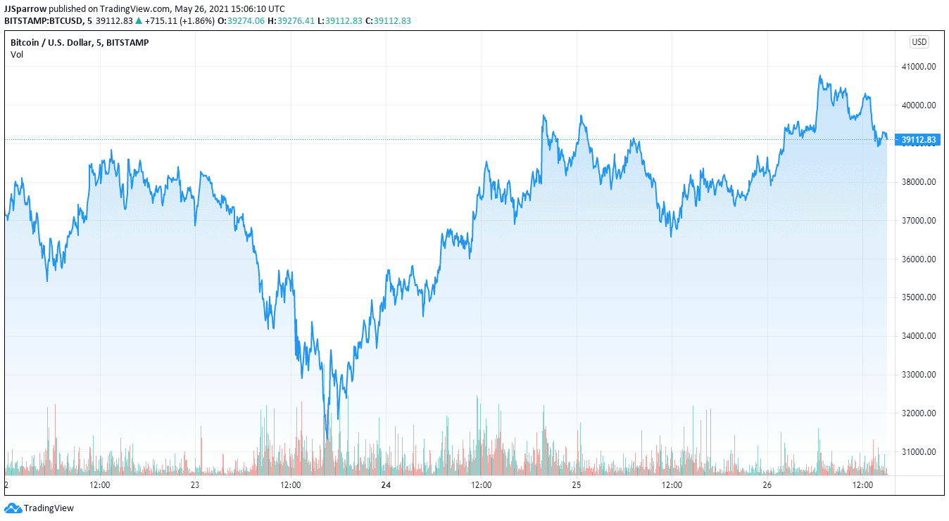 You are currently viewing Can Bitcoin Hold Above $40K, Should You Buy Now?