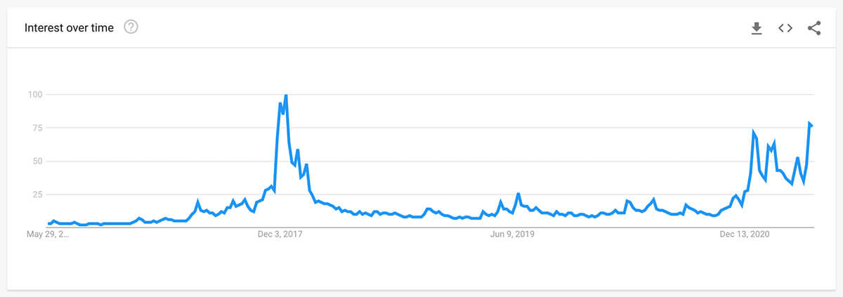 You are currently viewing Research reveals trends around cryptocurrency adoption