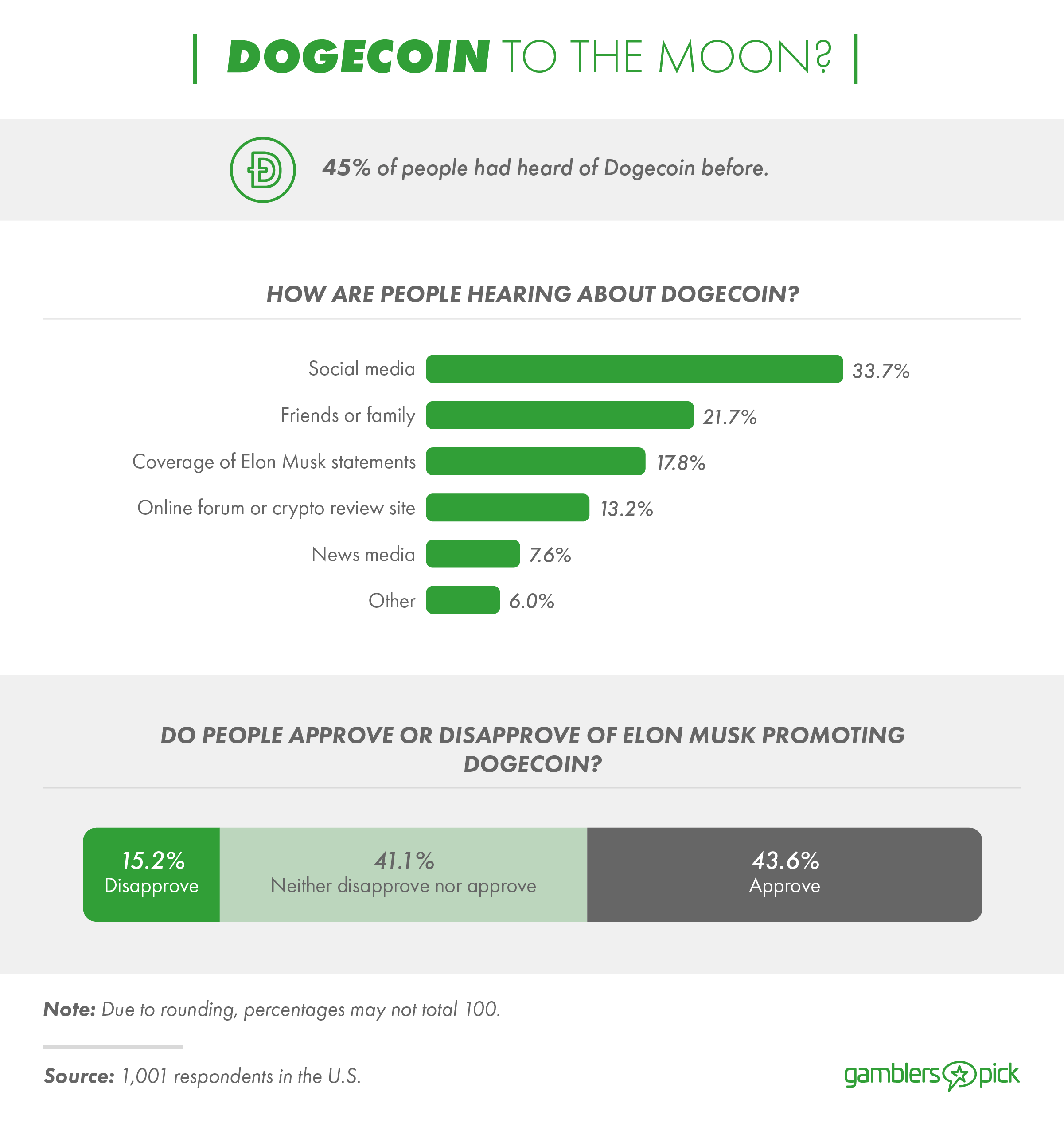 You are currently viewing Survey: 1 in 4 Americans consider Dogecoin the 'new Bitcoin'