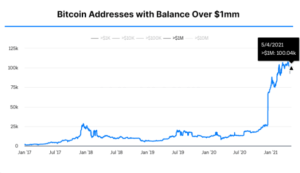 Read more about the article How Many Bitcoin Wallets Hold More Than $1 Million?