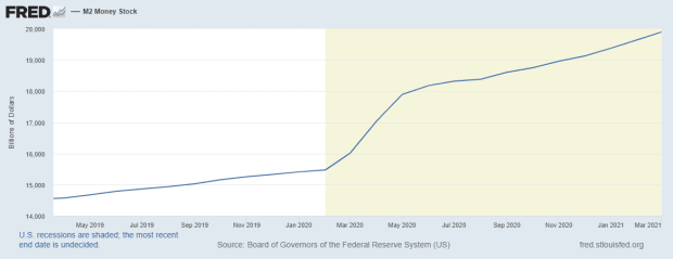 You are currently viewing Covid-19 Added To The Fed's Pumping Of The Bitcoin Price