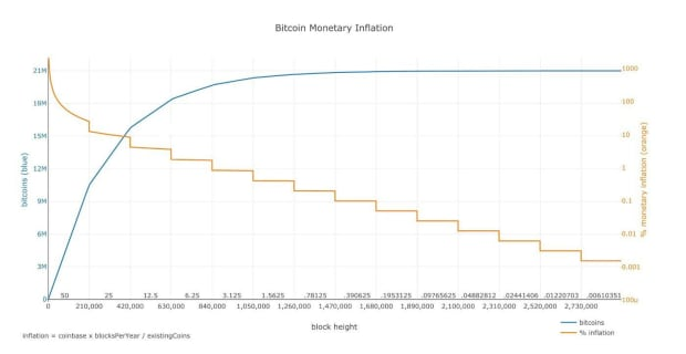You are currently viewing How Are Bitcoin's Hash Rate, Difficulty And Fees Related?