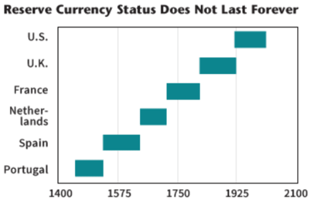 You are currently viewing Bitcoin And The Death Of The US Dollar