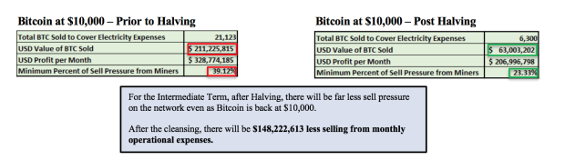 You are currently viewing Using Hash Rate To Examine Bitcoin Price Dips