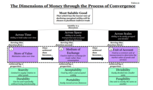 Read more about the article The Dimensions Of Money