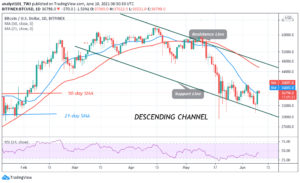 Read more about the article Bitcoin (BTC) Price Prediction: BTC/USD in a Rally as Bitcoin Turns from $39,000