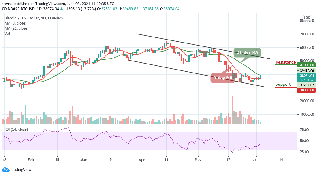 You are currently viewing Bitcoin Price Prediction: BTC/USD Swings Above $38,000