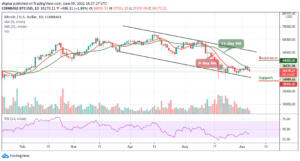Read more about the article Bitcoin Price Prediction: BTC/USD Stumble Below $36,000