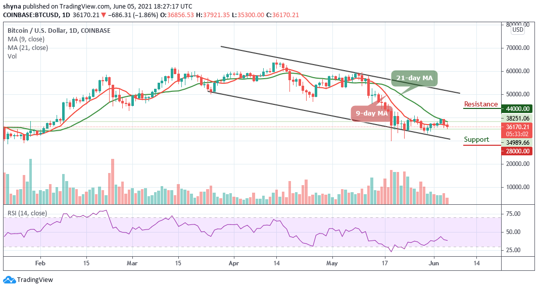 You are currently viewing Bitcoin Price Prediction: BTC/USD Stumble Below $36,000