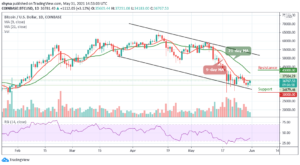 Read more about the article Bitcoin Price Prediction: BTC/USD Could Hit $45,000 or Crash to $25,000