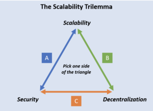 Read more about the article Did IOTA Just Solve the Blockchain Trilemma?