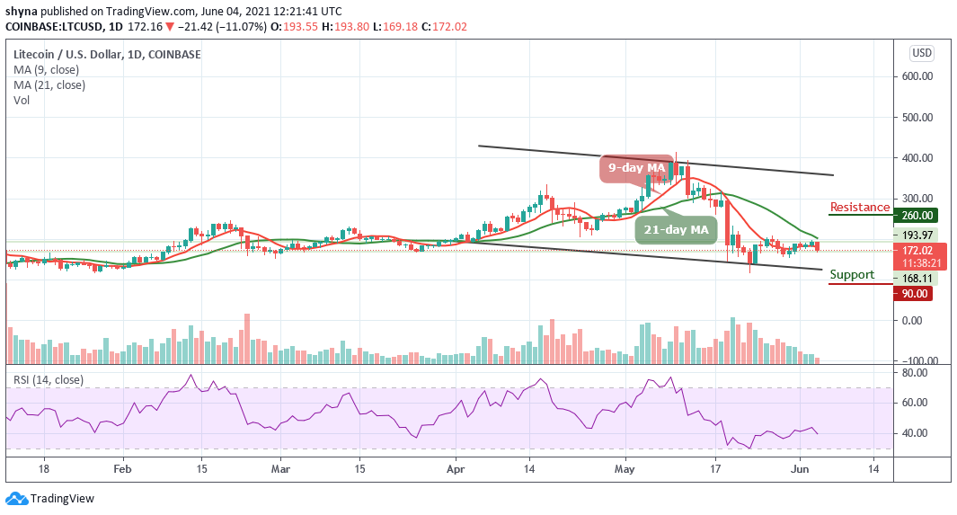 You are currently viewing Litecoin Price Prediction: LTC/USD Shows Sign of Weakness at $187
