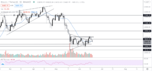 Read more about the article Veteran trader points out bearish 'CME gap' as Bitcoin, Ethereum take a hit