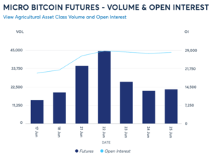 Read more about the article CME Group Micro Bitcoin Futures Quickly Pass One Million Contracts Traded