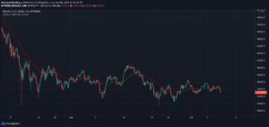 Read more about the article Bitcoin drops by $2,000. $185 million in longs go 'rekt'