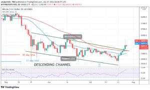 Read more about the article Bitcoin (BTC) Price Prediction: BTC/USD Surges Ahead as Bitcoin Revisits $40,000
