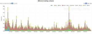 Read more about the article Bitcoin Retraces to $34K as Trading Volume Reaches Multi-Month Low (Market Watch)