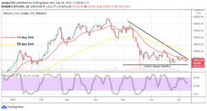 Read more about the article Bitcoin (BTC/USD) Holds Values in Ranges